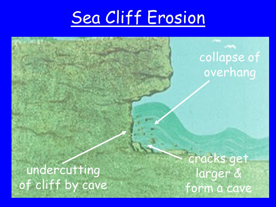 Sea Cliff Erosion collapse of overhang cracks get larger & form a cave