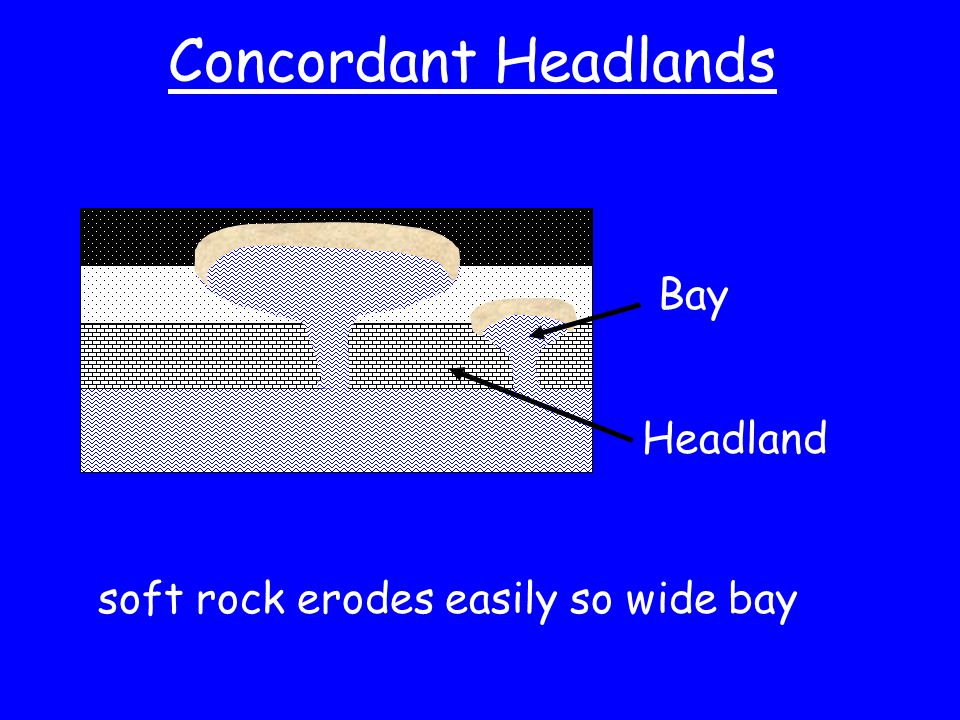Concordant Headlands Bay Headland soft rock erodes easily so wide bay