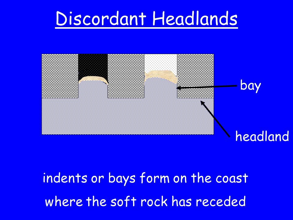 Discordant Headlands bay headland indents or bays form on the coast