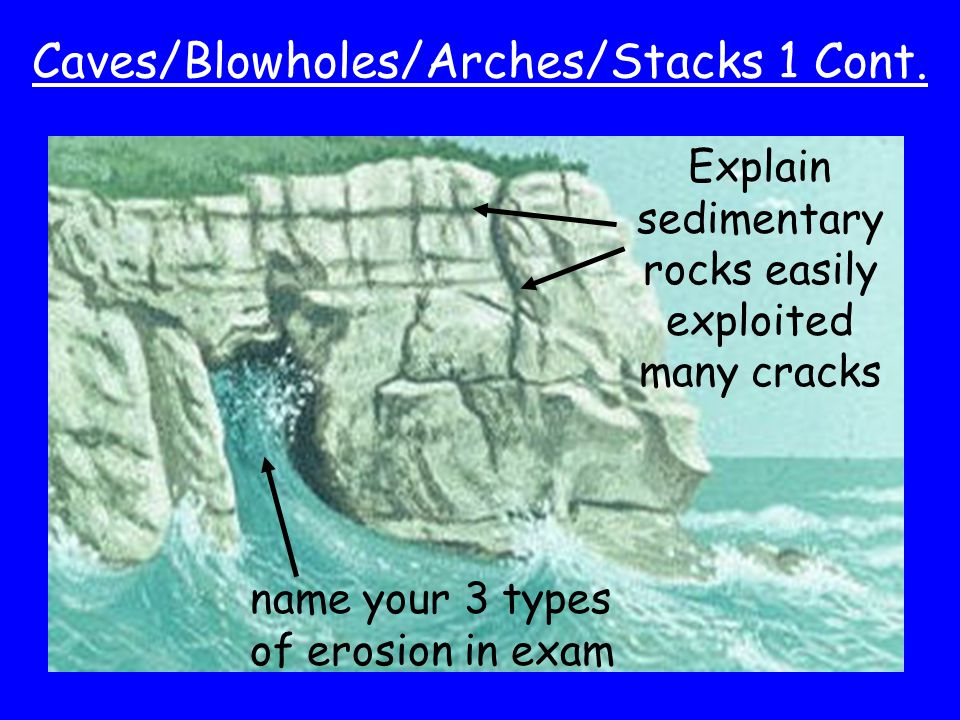 Caves/Blowholes/Arches/Stacks 1 Cont.