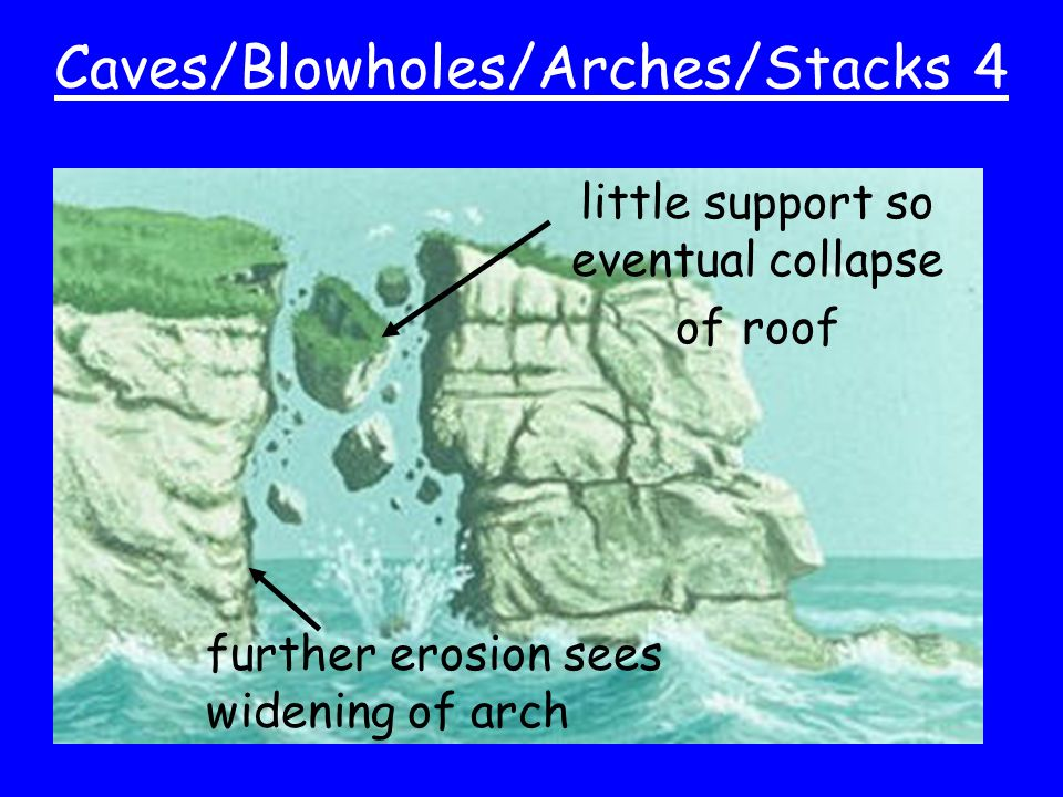 Caves/Blowholes/Arches/Stacks 4