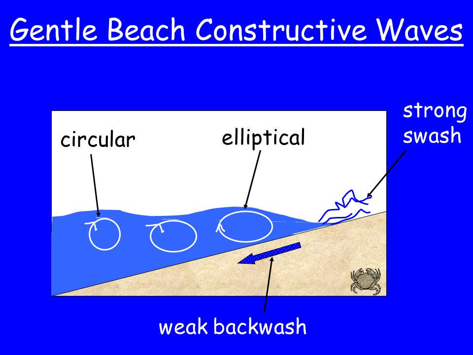 Gentle Beach Constructive Waves