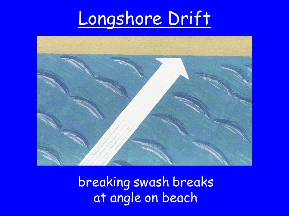 breaking swash breaks at angle on beach