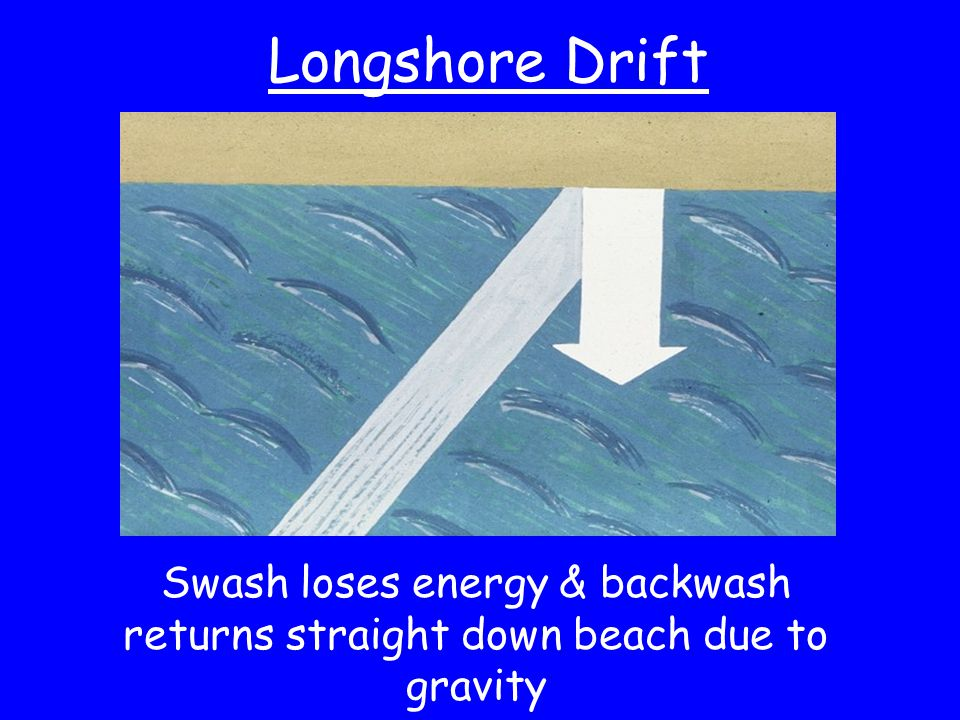 Longshore Drift Swash loses energy & backwash returns straight down beach due to gravity