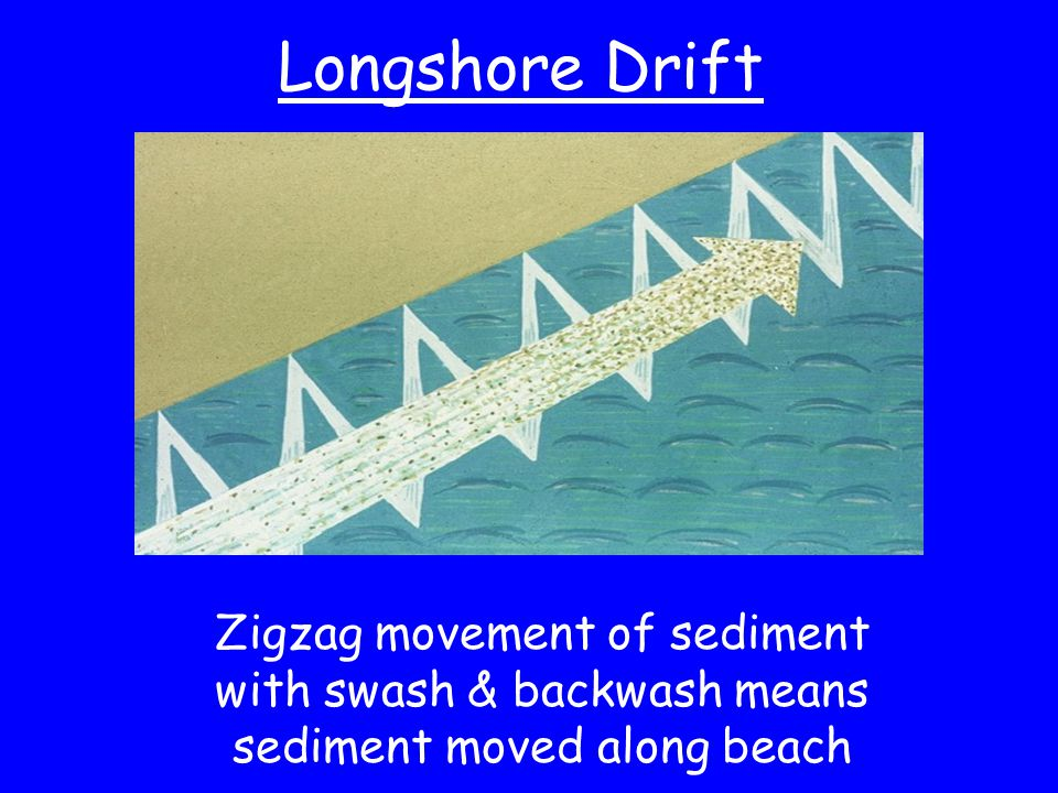 Longshore Drift Zigzag movement of sediment with swash & backwash means sediment moved along beach.