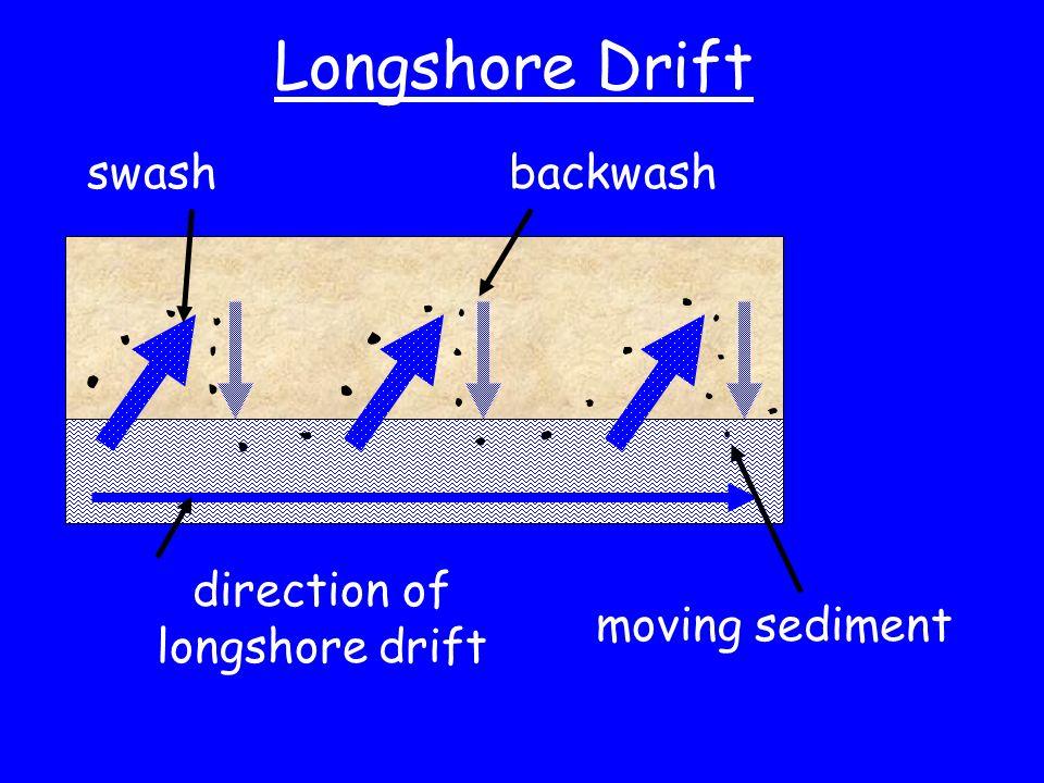 direction of longshore drift