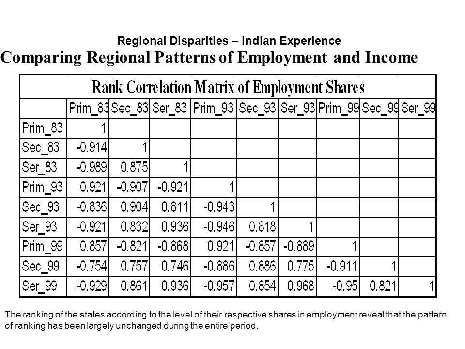 Comparing Regional Patterns of Employment and Income
