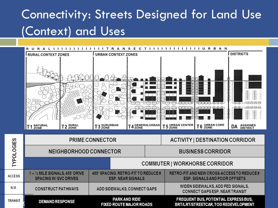 Connectivity: Streets Designed for Land Use (Context) and Uses