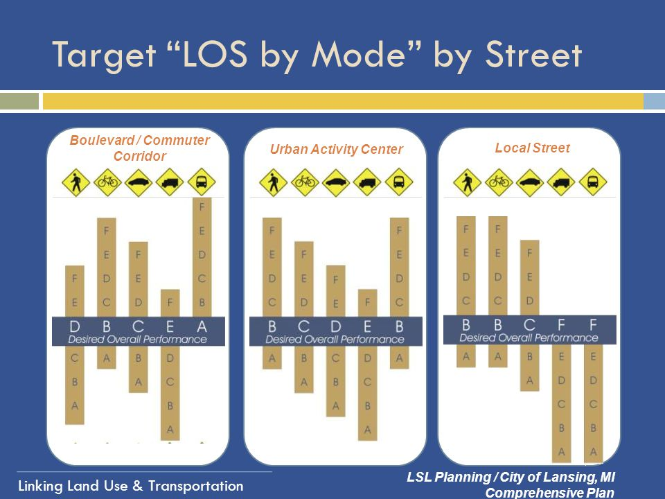 Target LOS by Mode by Street