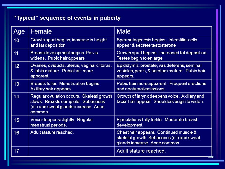 Age Female Male Typical sequence of events in puberty 10 11 12 13 14