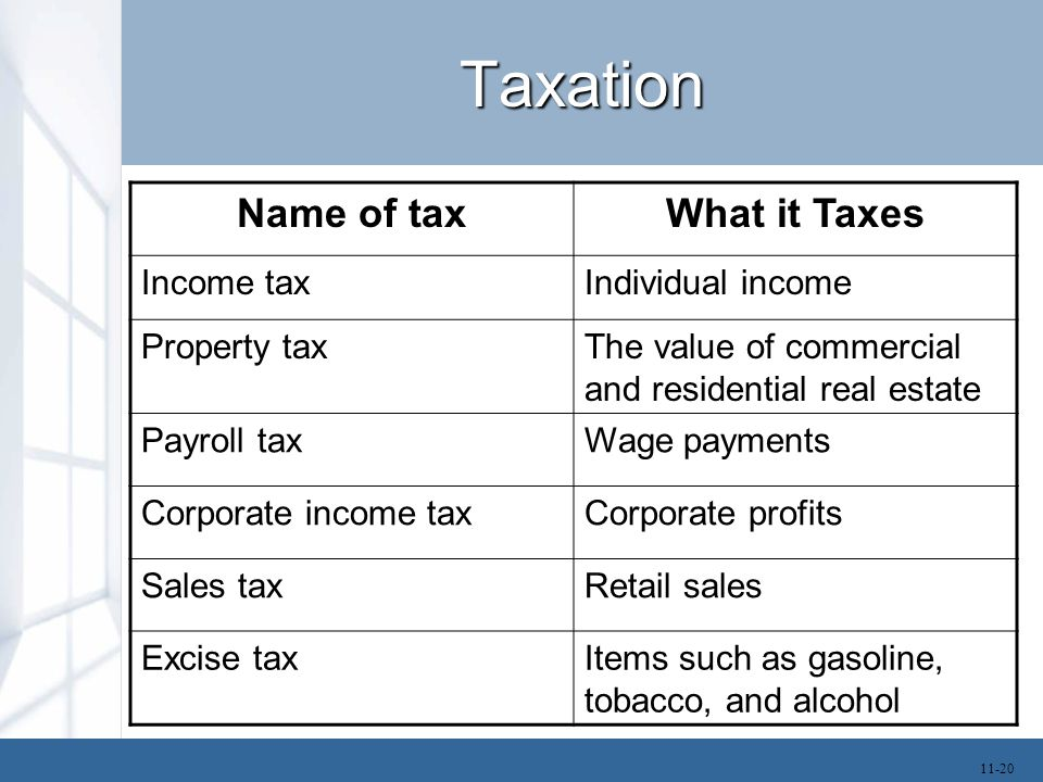 Taxation Name of tax What it Taxes Income tax Individual income