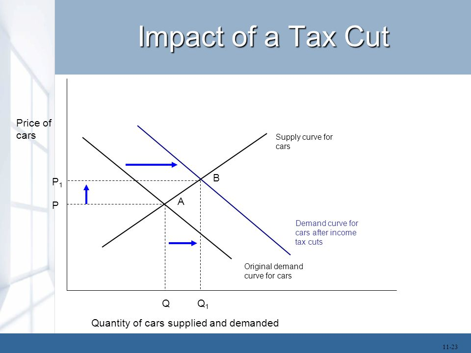 Impact of a Tax Cut Price of cars B P1 A P Q Q1