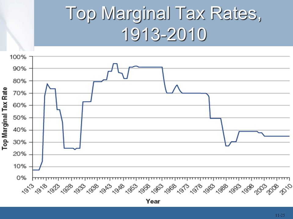 Top Marginal Tax Rates, 1913-2010