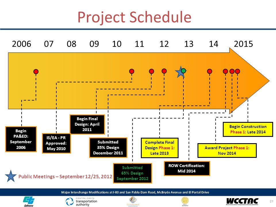 Project Schedule 2006 07 08 09 10 11 12 13 14 2015.