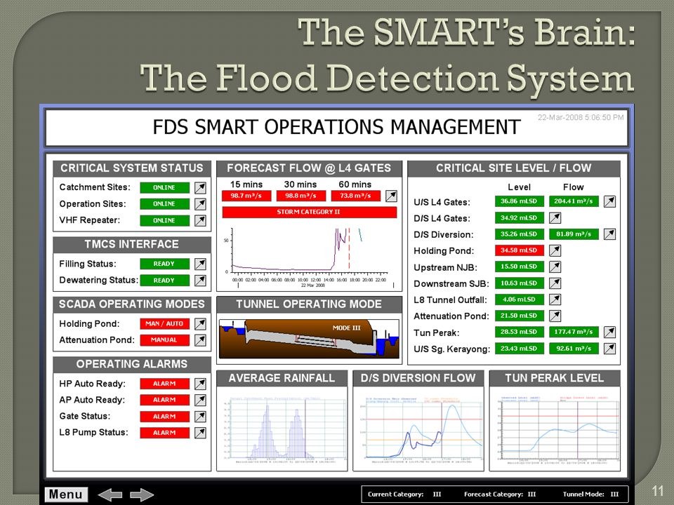 The SMART's Brain: The Flood Detection System