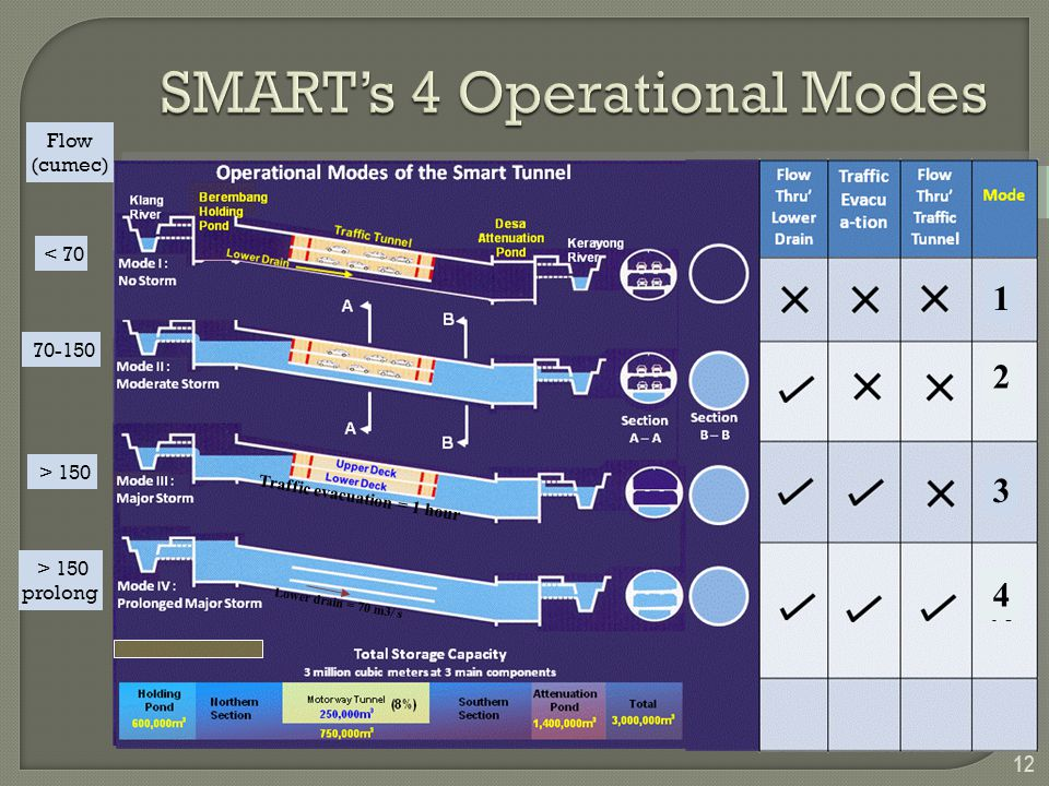 SMART's 4 Operational Modes