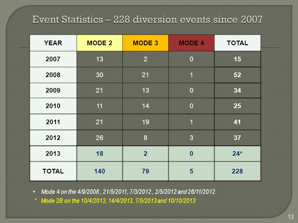 Event Statistics – 228 diversion events since 2007