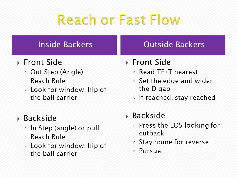 Reach or Fast Flow Inside Backers Outside Backers Front Side Backside