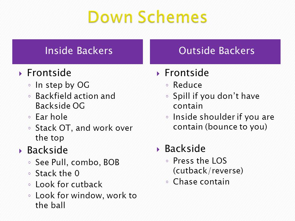 Down Schemes Inside Backers Outside Backers Frontside Backside