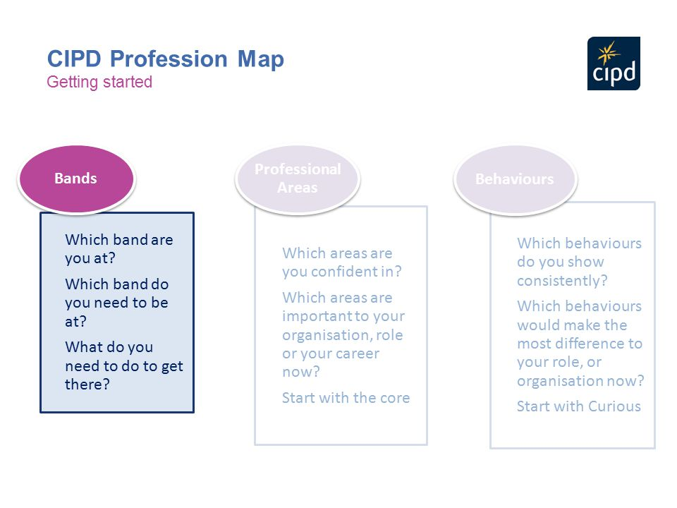 CIPD Profession Map Professional Areas Bands Behaviours