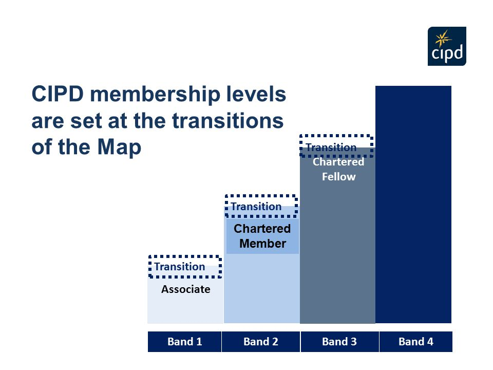 CIPD membership levels are set at the transitions of the Map