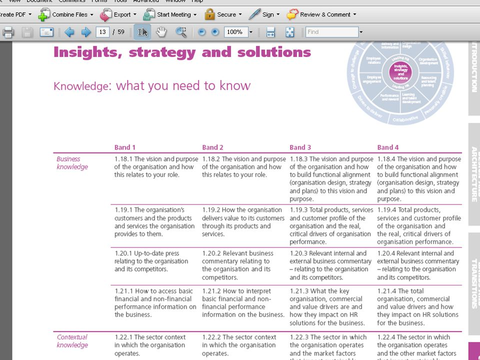 Example / extract from the HR Profession Map download so you can see what it looks like.