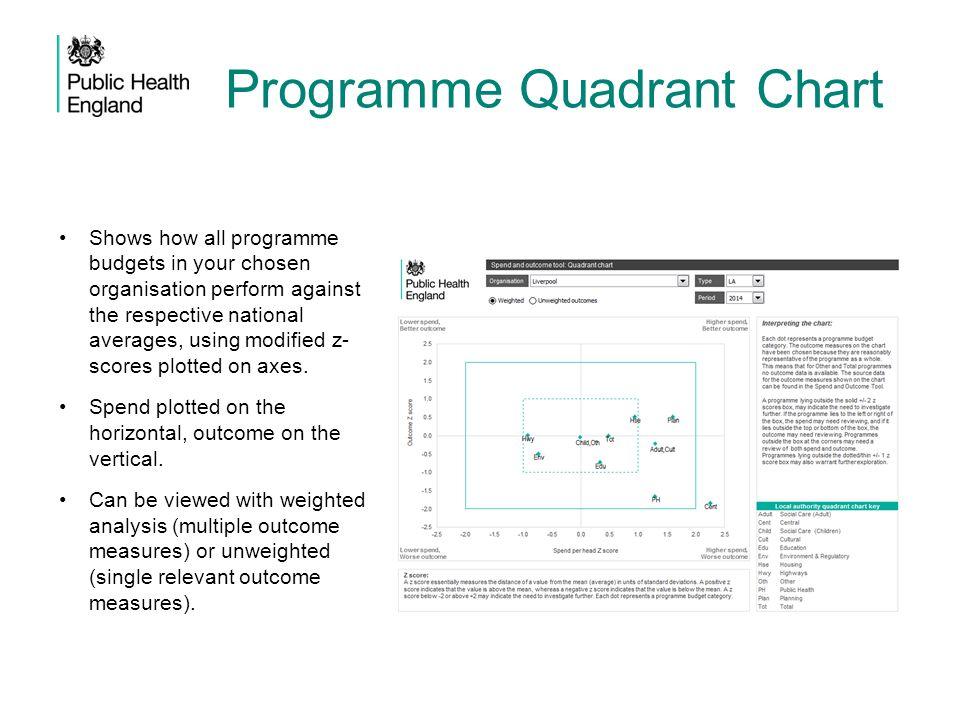 Programme Quadrant Chart