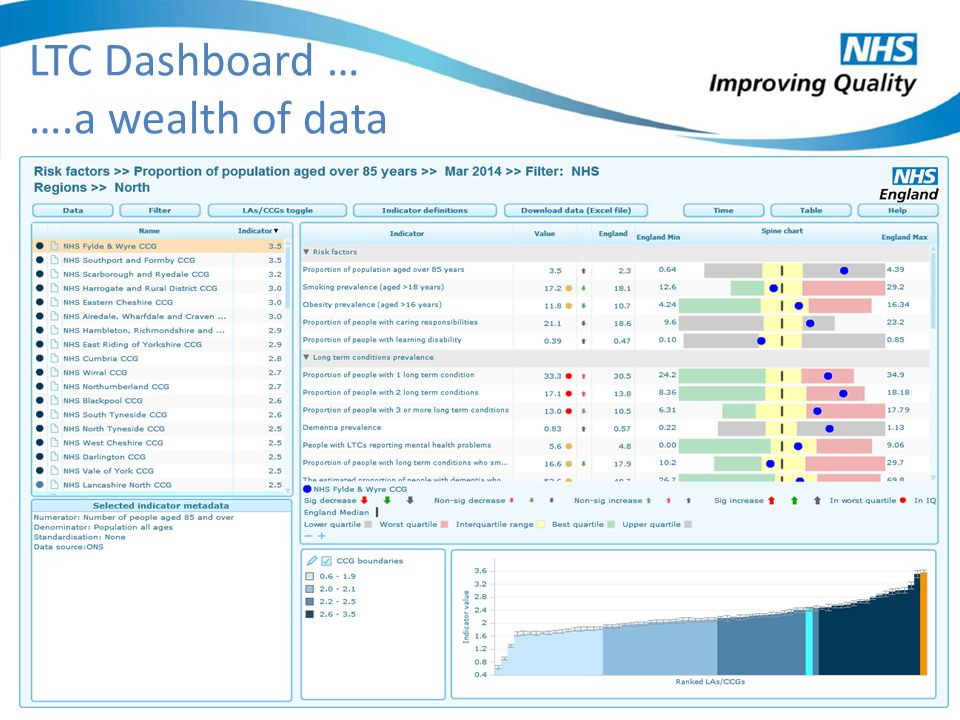 LTC Dashboard … ….a wealth of data