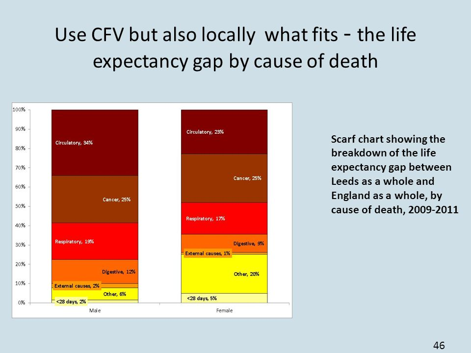 Use CFV but also locally what fits - the life expectancy gap by cause of death