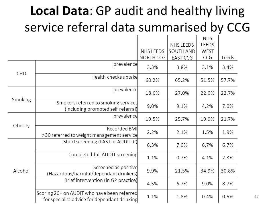 NHS LEEDS SOUTH AND EAST CCG
