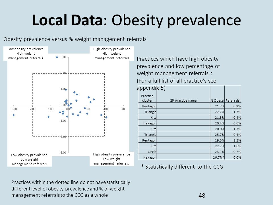 Local Data: Obesity prevalence