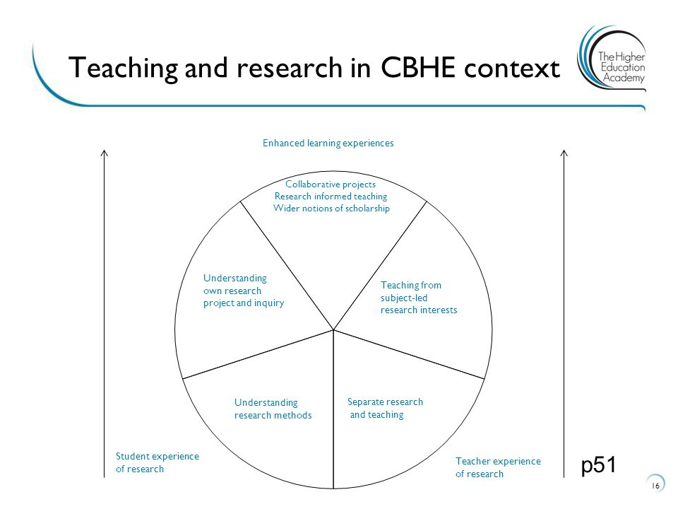 Teaching and research in CBHE context