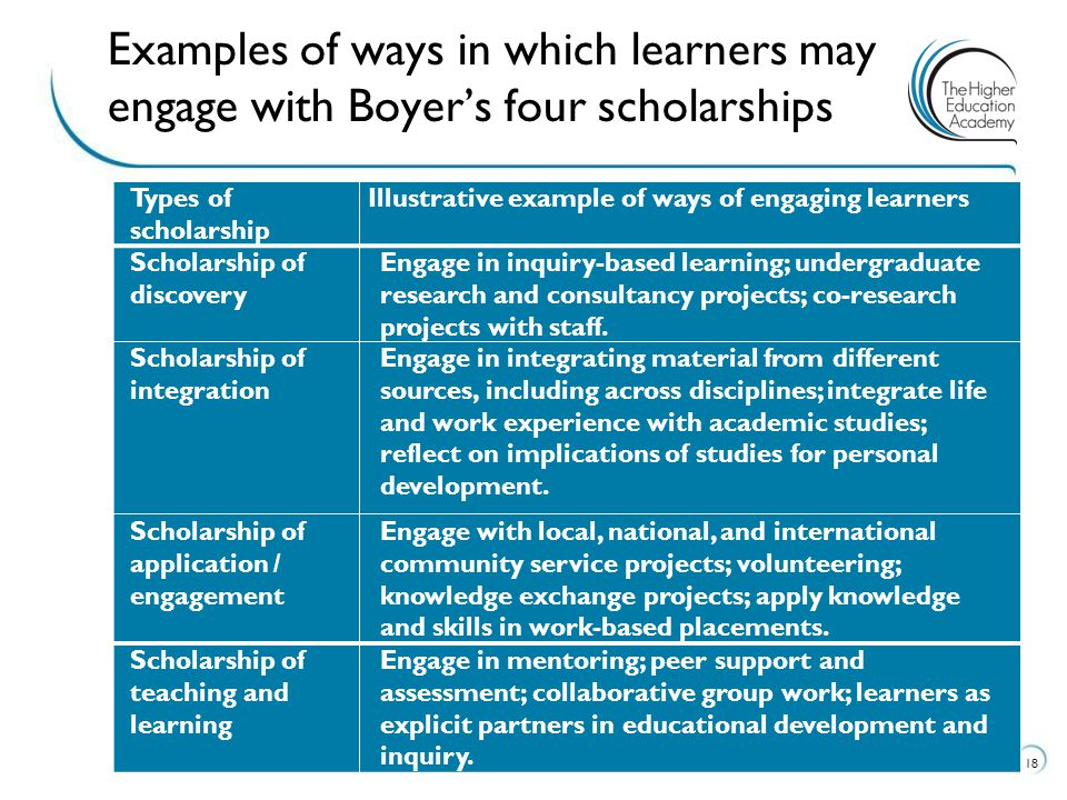 Examples of ways in which learners may engage with Boyer's four scholarships