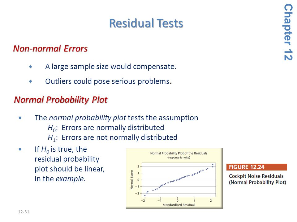 Normal Probability Plot