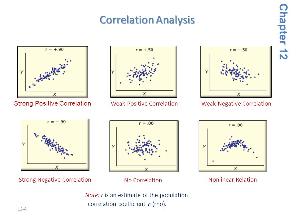 Correlation Analysis Chapter 12 Strong Positive Correlation