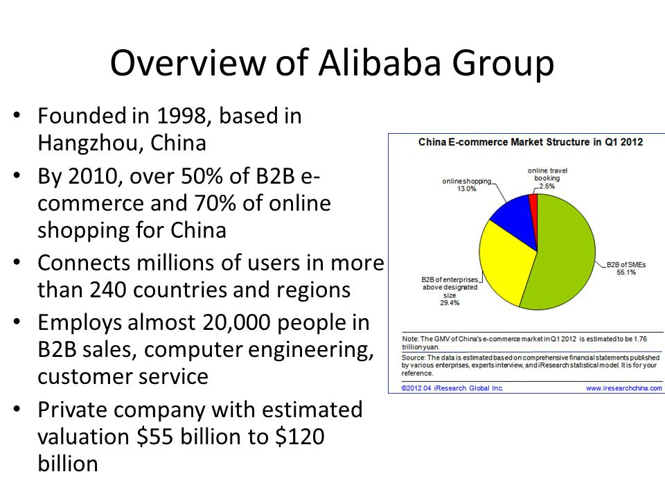Overview of Alibaba Group