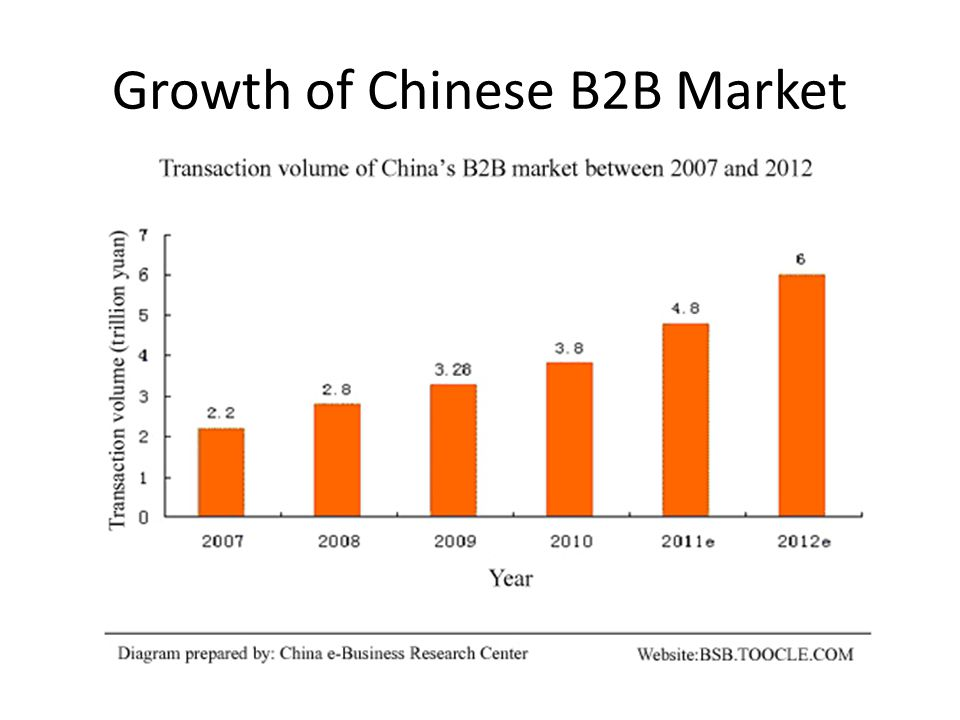 Growth of Chinese B2B Market