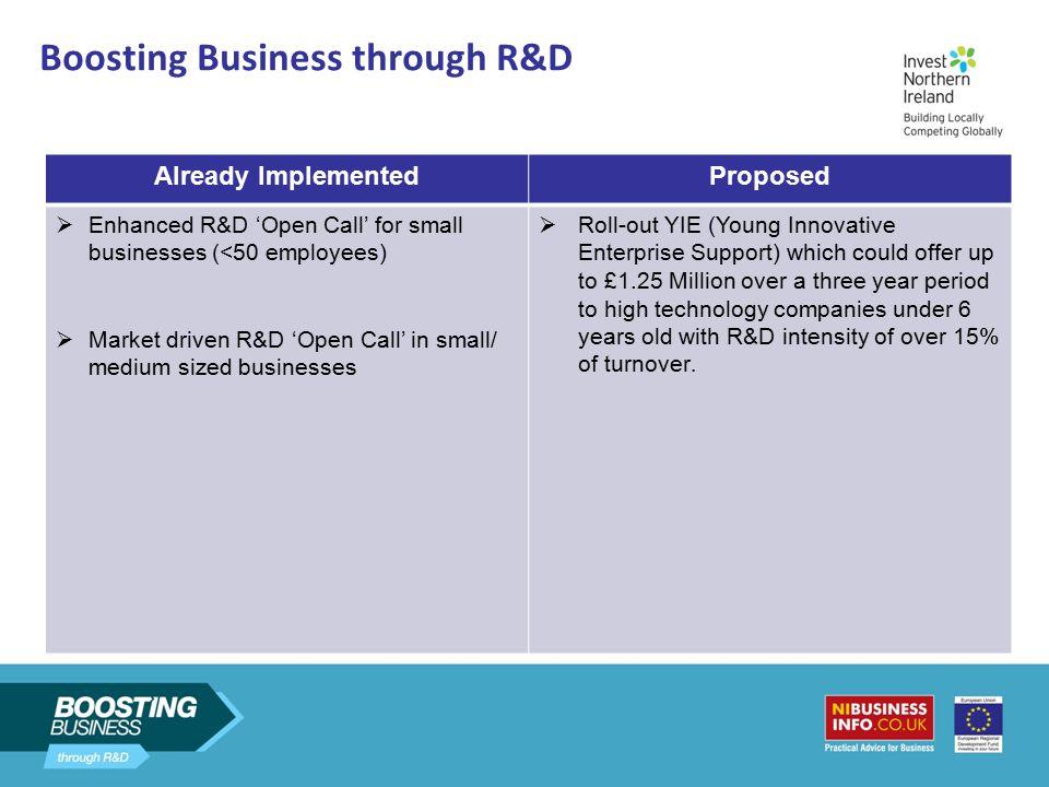 Boosting Business through R&D