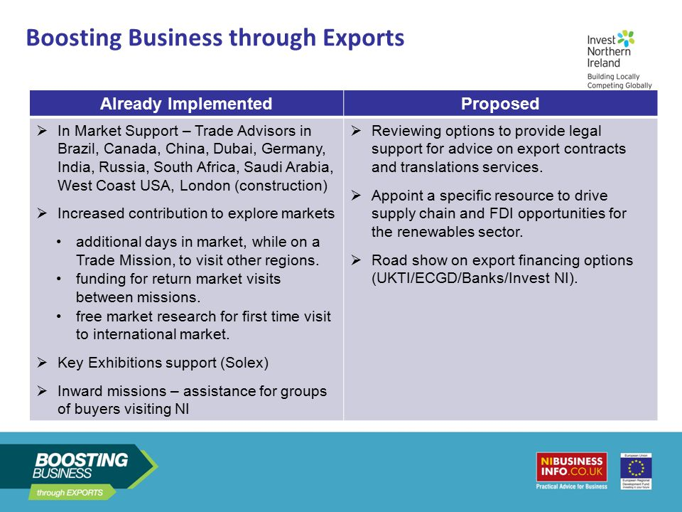 Boosting Business through Exports