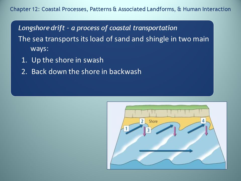 The sea transports its load of sand and shingle in two main ways: