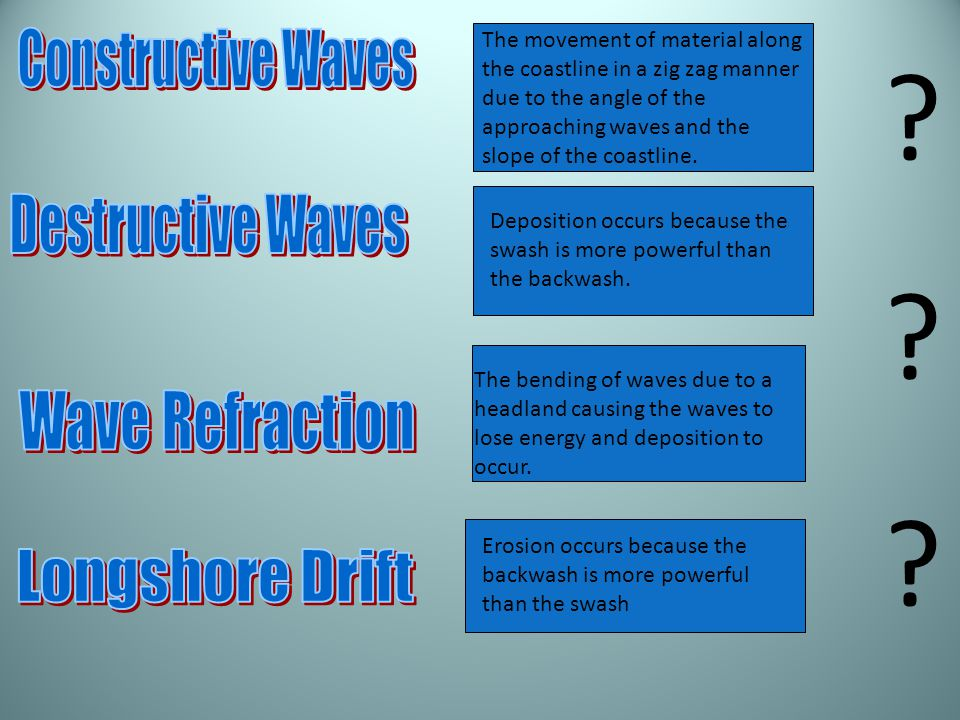 Constructive Waves Destructive Waves Wave Refraction