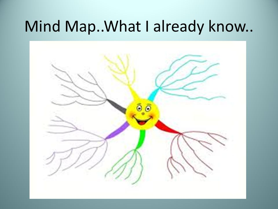 Mind Map..What I already know..