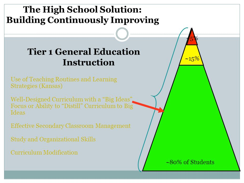 The High School Solution: Building Continuously Improving