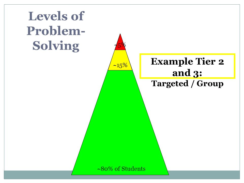 Levels of Problem-Solving