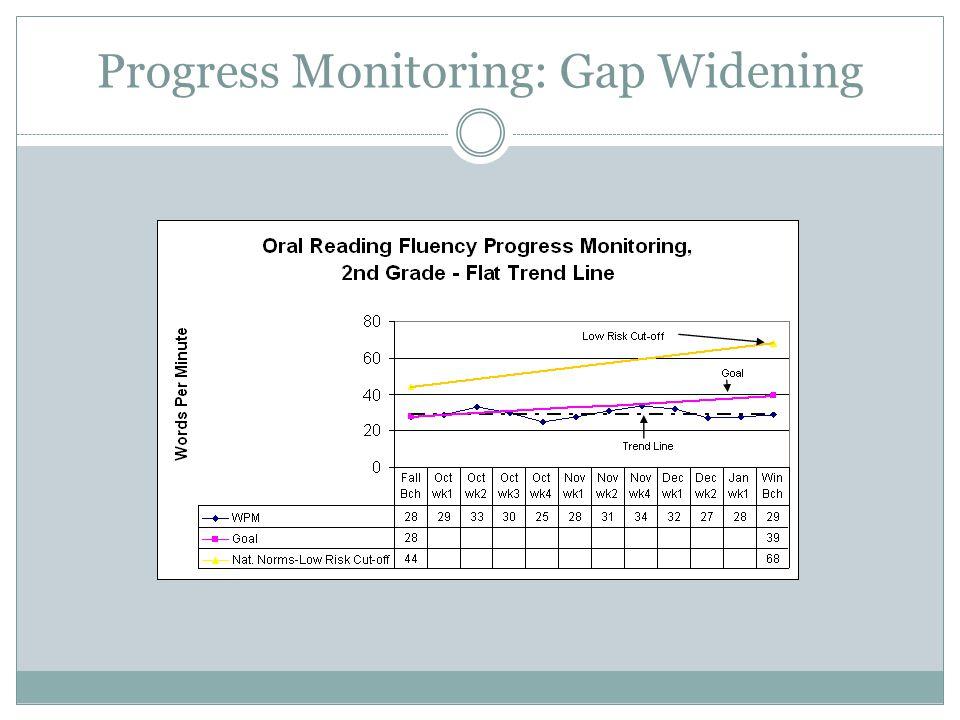 Progress Monitoring: Gap Widening