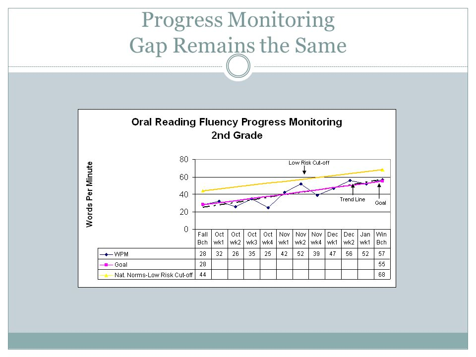 Progress Monitoring Gap Remains the Same