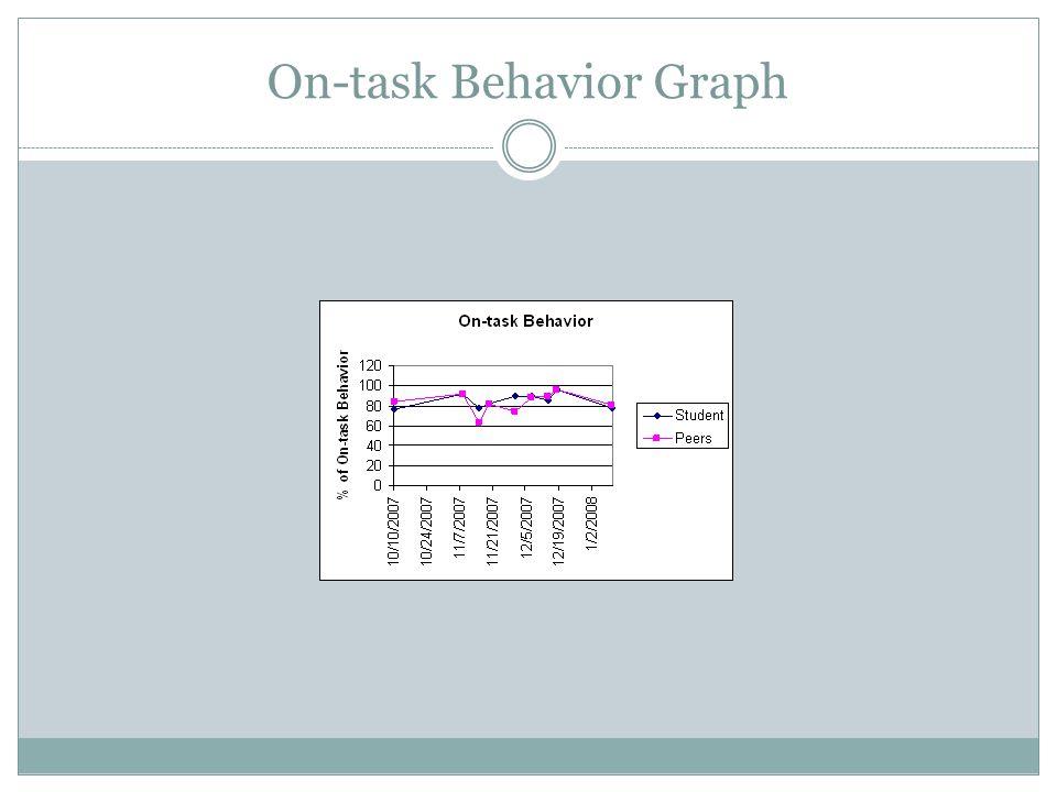 On-task Behavior Graph