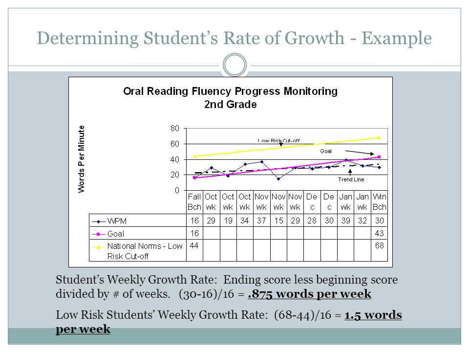 Determining Student's Rate of Growth - Example