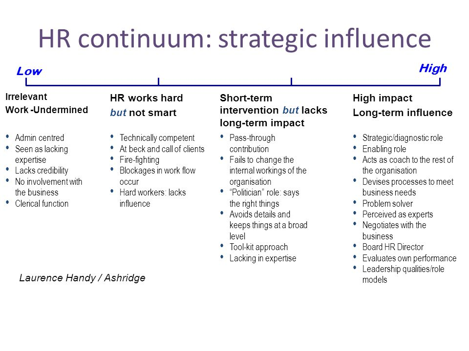 HR continuum: strategic influence