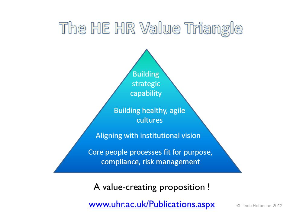 The HE HR Value Triangle
